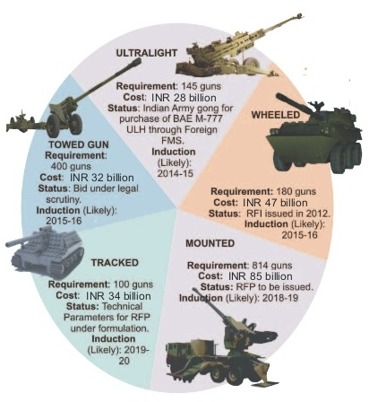 India, US ink Rs 5,000 crore deal for 145 M777 ultra-light howitzers