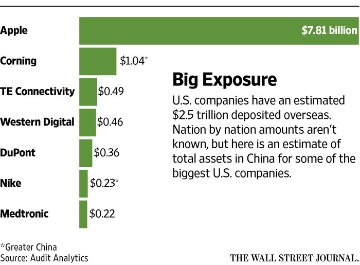 Foreign Companies Face New Clampdown for Getting Money out of China