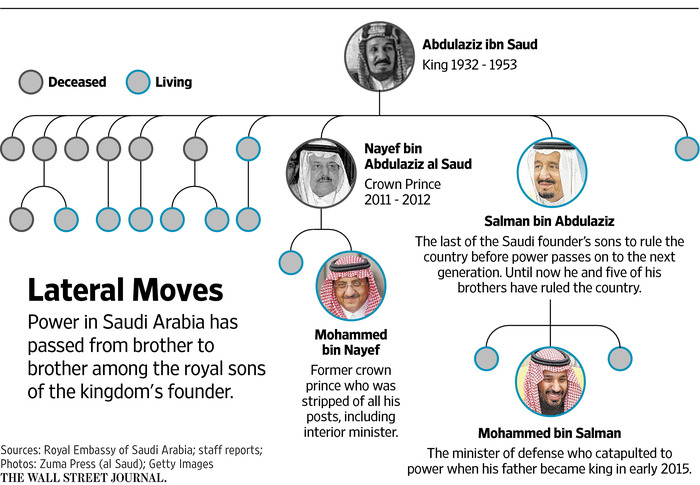 Saudi Prince's Elevation Plays One Generation Off Another