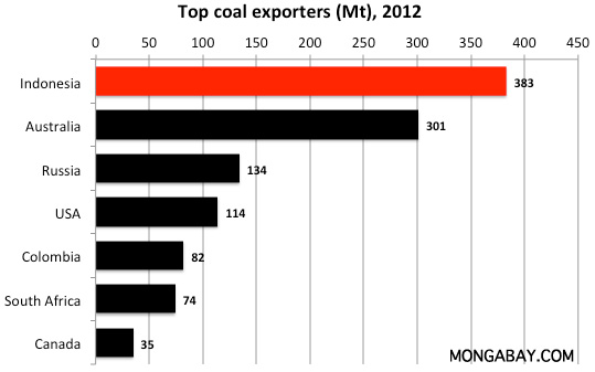 Indonesia's coal price reference set at $91.8 per ton in February