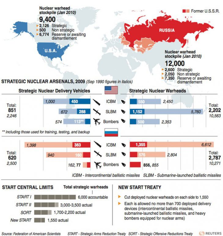 Russia says another U.S. nuclear pact in trouble