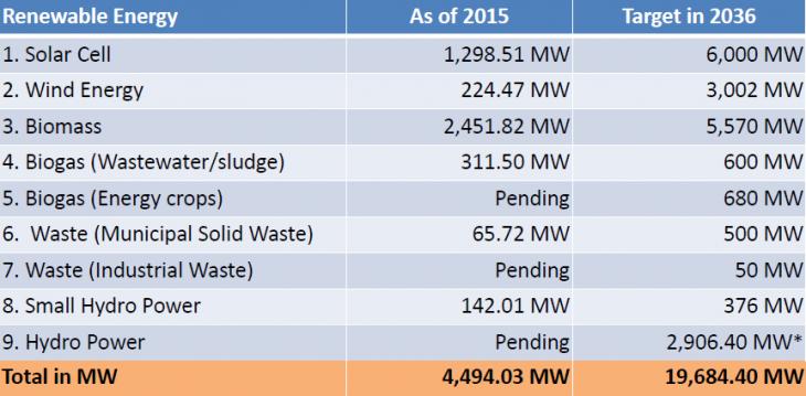 23% energy from Sun doable says Thailand and advances Asean energy partnership