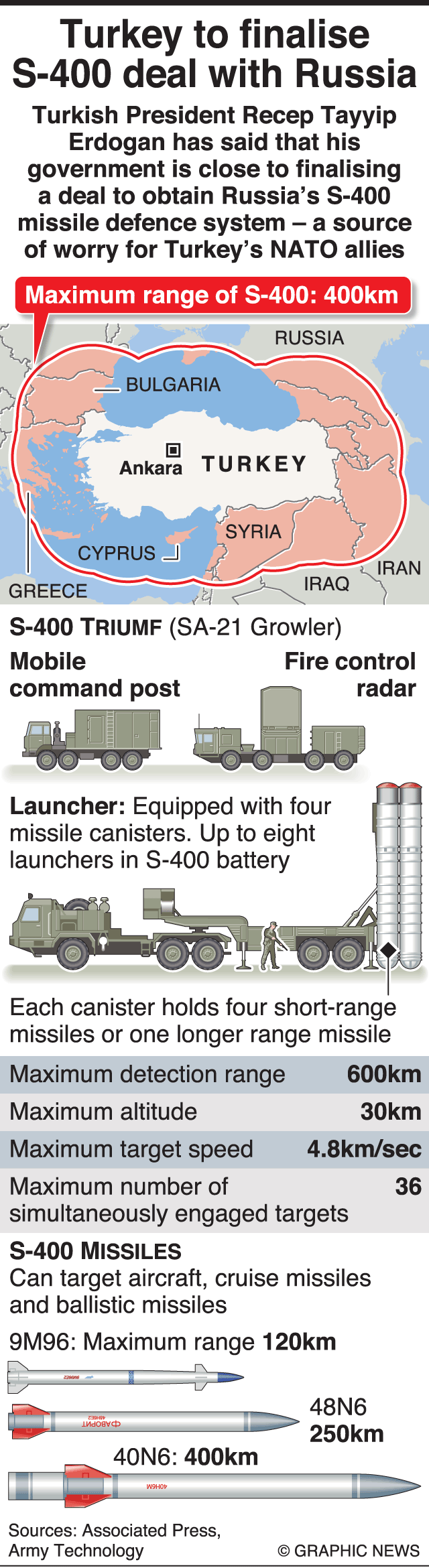 Russian S-400 defense system purchase done deal: Turkey