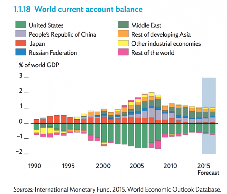 The current account dilemma of the world
