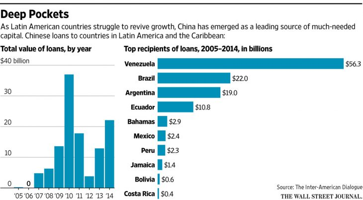 China says U.S. criticism of its role in Latin America is 'slanderous'