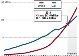PRC's GDP overpass US in 2019. Opinion: If China thinks it's overtaking the US any time soon, here's a wake-up call