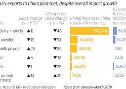 Is new global financial crush coming? US-China trade war….
