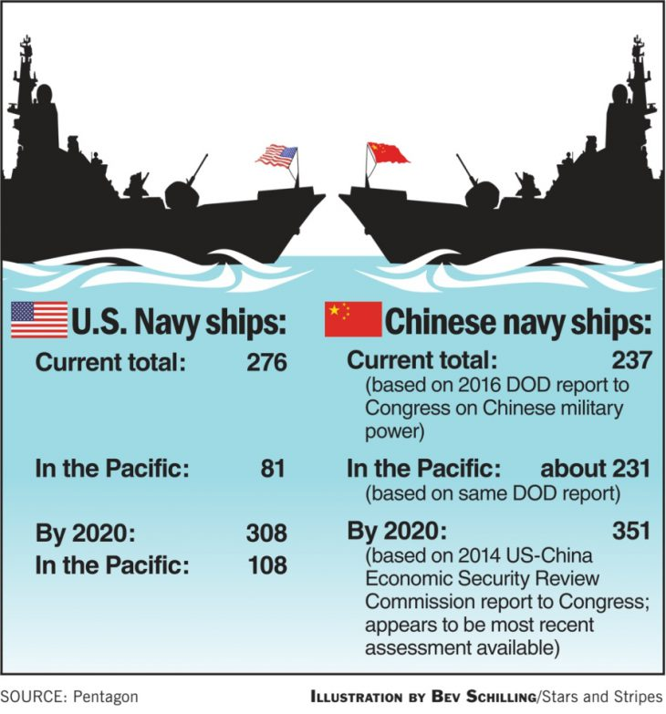 US-China Navy Rivalry in the Pacific Grows: Naval rivalry with China, North Korean missile threats await next president
