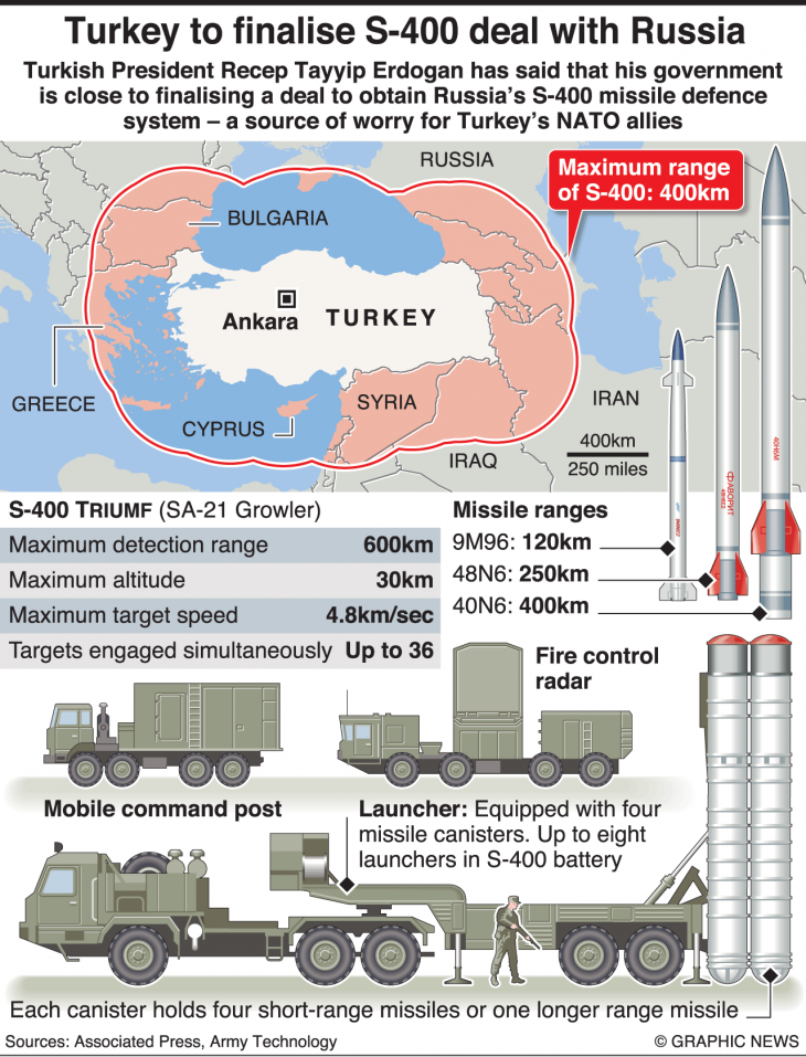 Turkey's first S-400 shipment complete, second planned in few weks