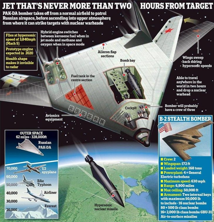 Russia's New Stealth Bomber to Make Maiden Flight Outside Moscow in 2025-26