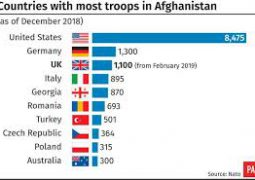 US Afghanistan troops withdrawal plan is raw and needs to be further drafted