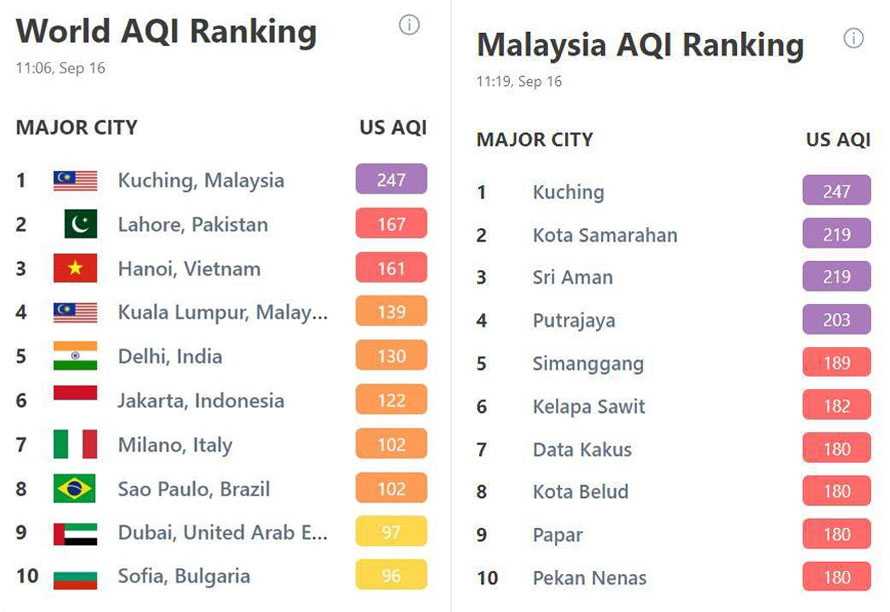 Haze Crisis Kuching Declared World S Most Polluted City News Of Asia