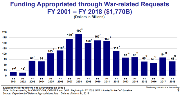 The Real Costs of the War in Afghanistan