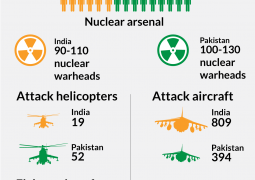 Phantasies or prognosis? India-Pakistan nuclear war could kill 100 million