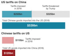 China reports drop in exports and imports due to trade war with US