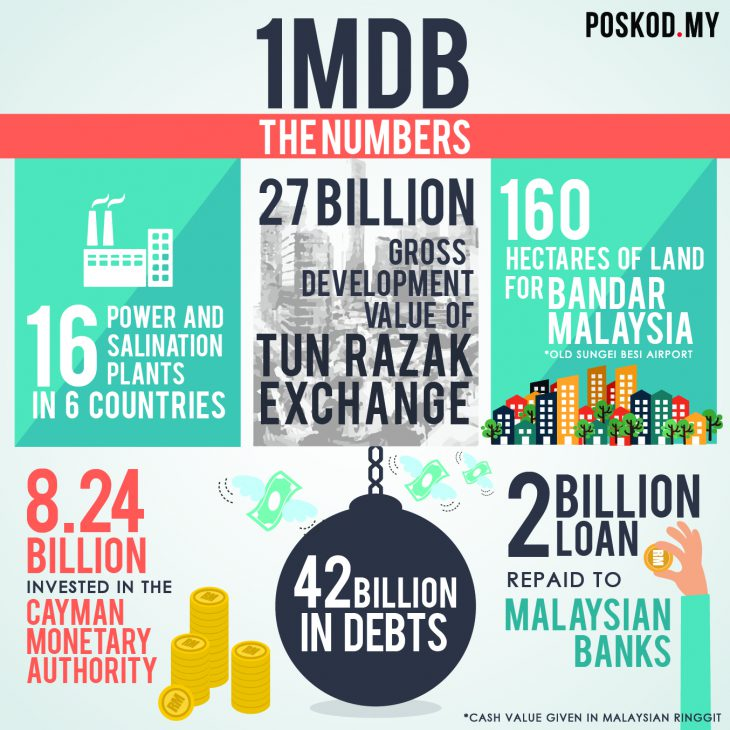 Goldman Sachs in talks to pay $2bn fine to settle 1MDB probe-WSJ
