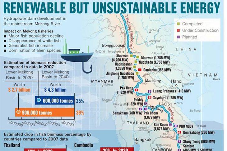 Coming flashpoint in IndoChina peninsula: Mekong communities struggle as China tests dam equipment