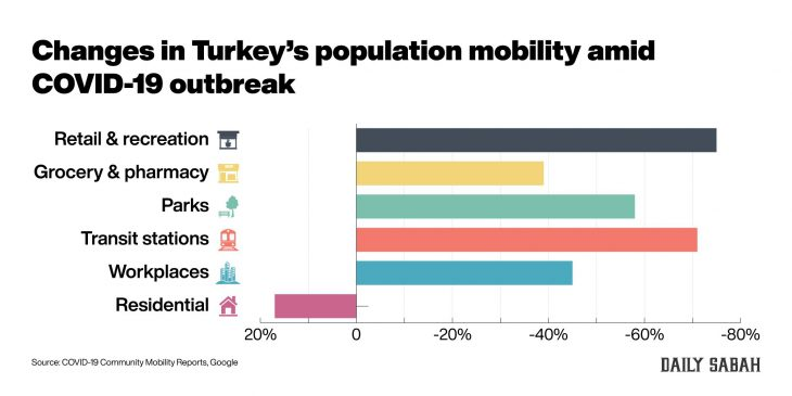 Turkey's mobility sharply decreases as COVID-19 measures yield results
