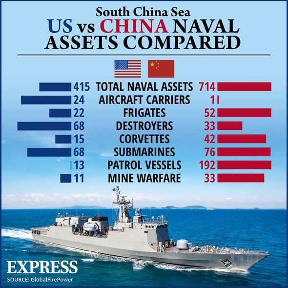 China challenges US blue water navy with massive build up of its own fleet